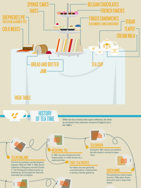 Time For Tea Infographic