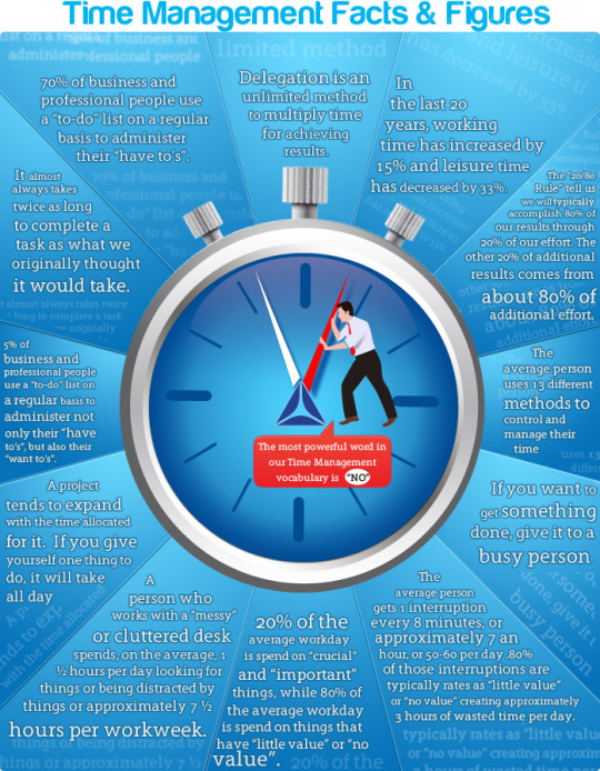 Time Management Facts & Figure
