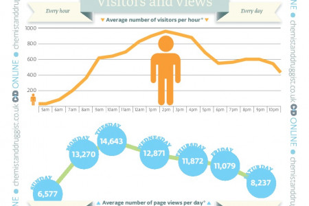 Time of Day/Days of the Week When Users Visit the C+D Site Infographic