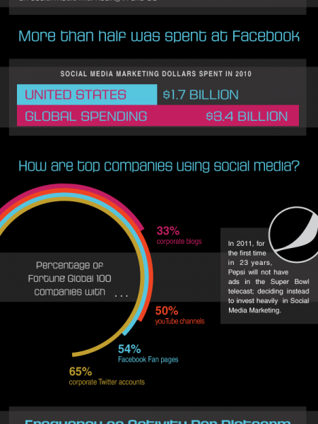 Time Spent on Social Media Marketing Infographic