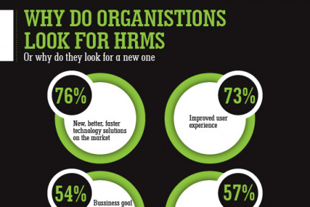 Time to go hi-tech: HRMS: What to see and what to choose Infographic