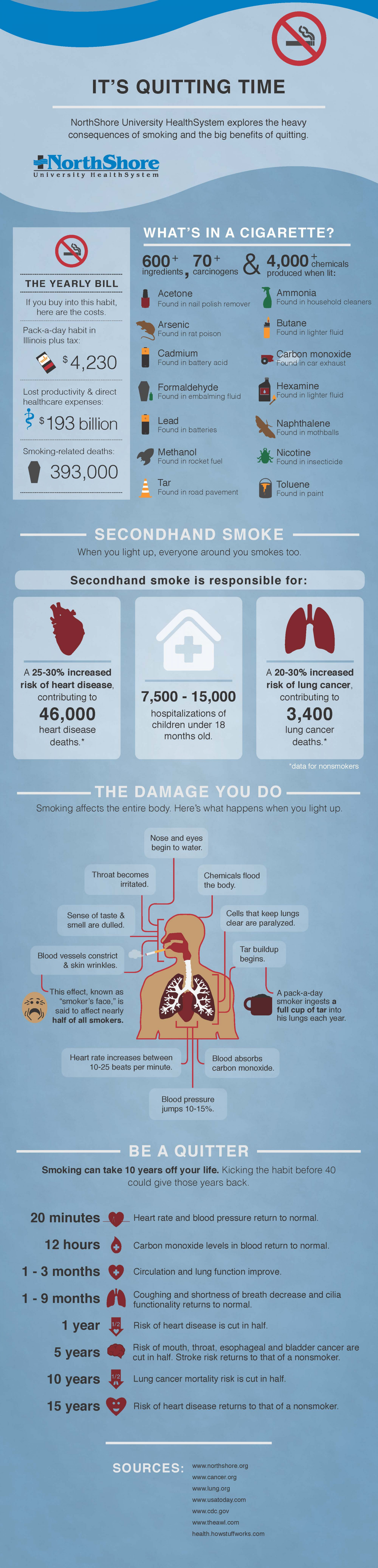 Time To Quit Smoking Infographic