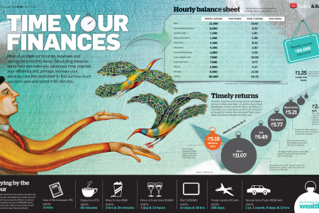 Time your finances Infographic