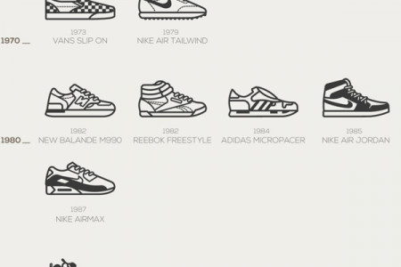 Timeless Sneakers Infographic