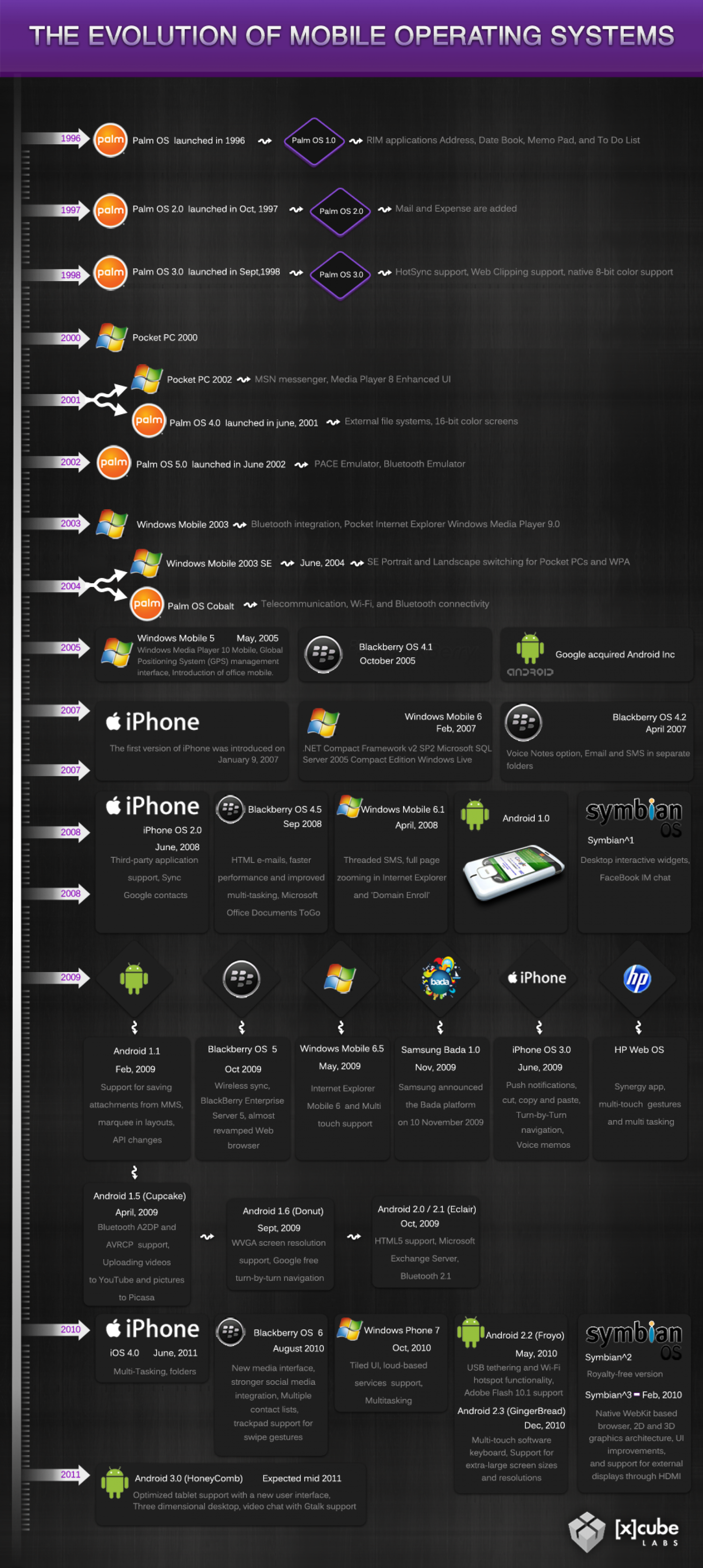 Timeline: Mobile Operating Systems Infographic
