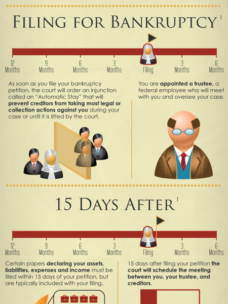 Timeline of Chapter 7 Bankruptcy Court Proceedings Infographic