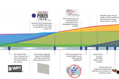 Timeline Of Online Poker Infographic
