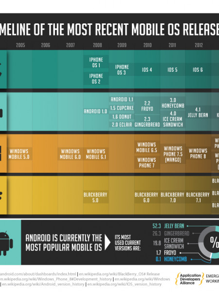 Timeline of The Most Recent Mobile OS Releases  Infographic