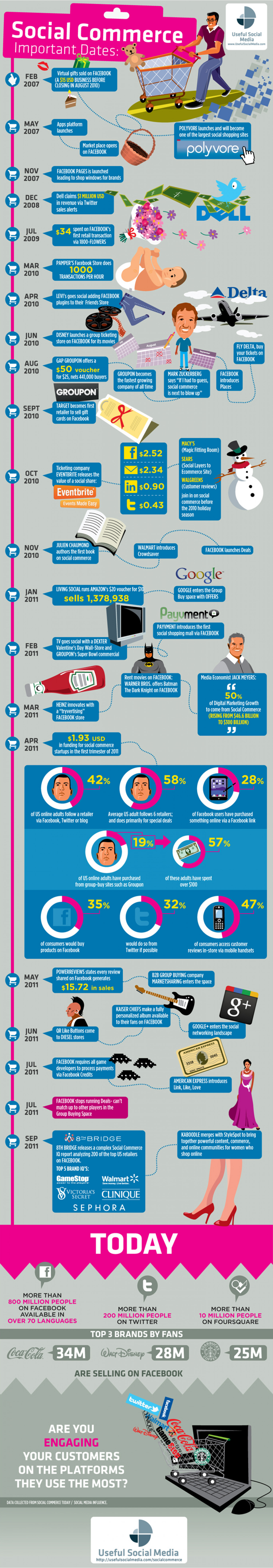 Timeline of Social Commerce  Infographic