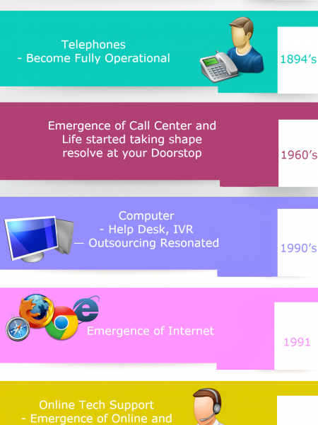 Timeline of TechSupport - Techvedic Infographic