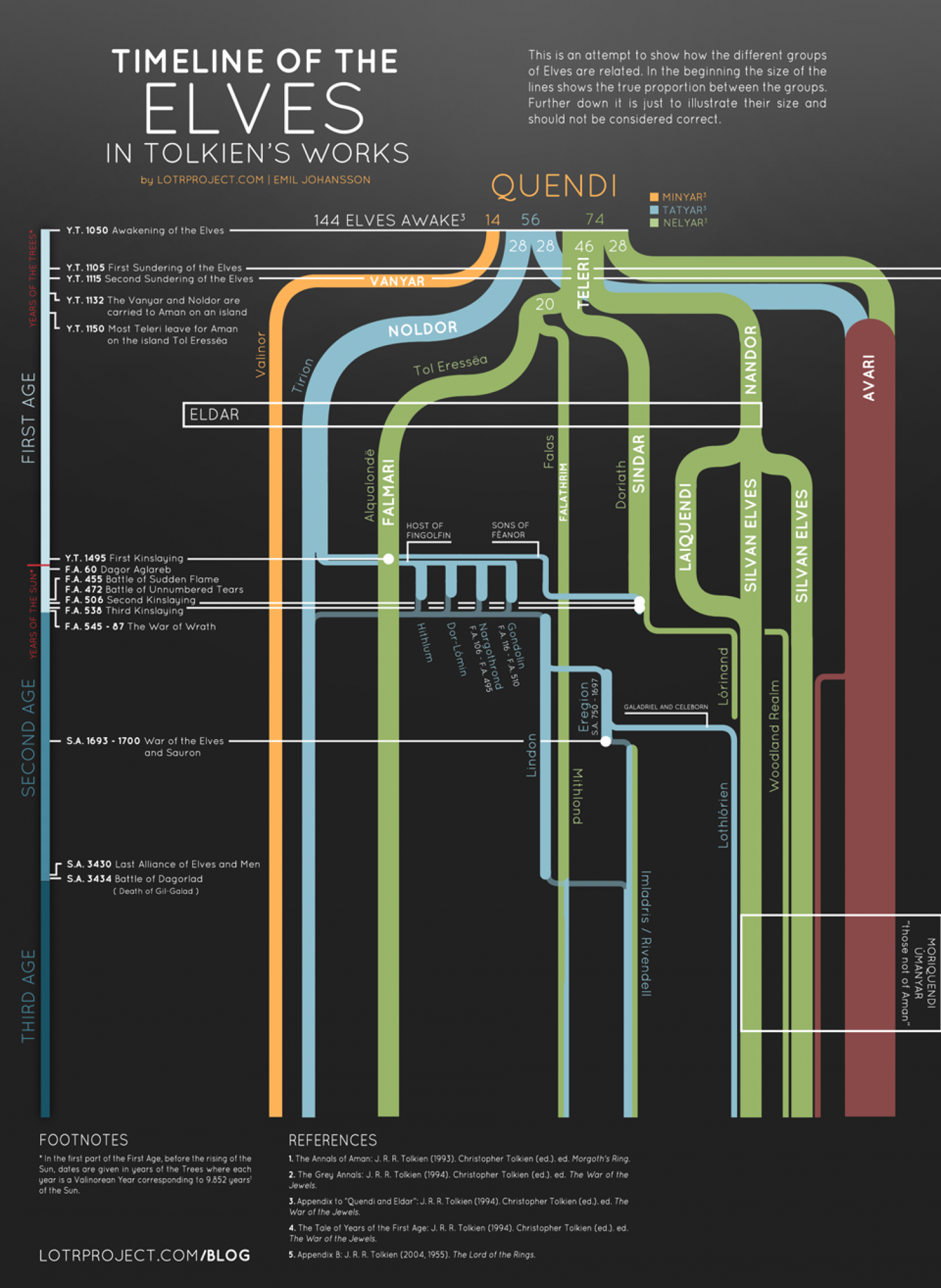 Timeline of the Elves in Tolkien's works Infographic