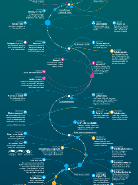 Timeline of the Far Future Infographic