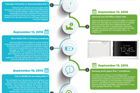 Timeline Samsung Galaxy Note 7 Infographic