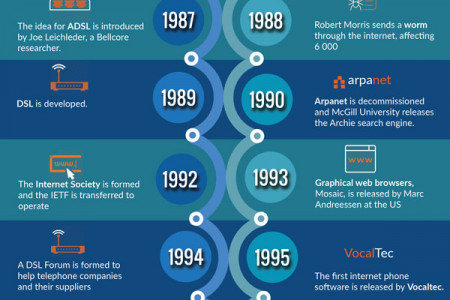Timeline Voip- From the Invention of the Telephone to Voip Infographic