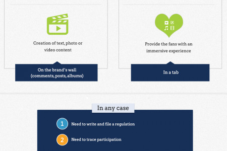 Timeline Vs Apps: Which one should I choose and when?  Infographic