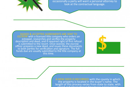 Timeshare Resale Anatomy Infographic