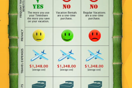 Timeshares vs. Vacation Rentals vs. Regular Vacations Infographic