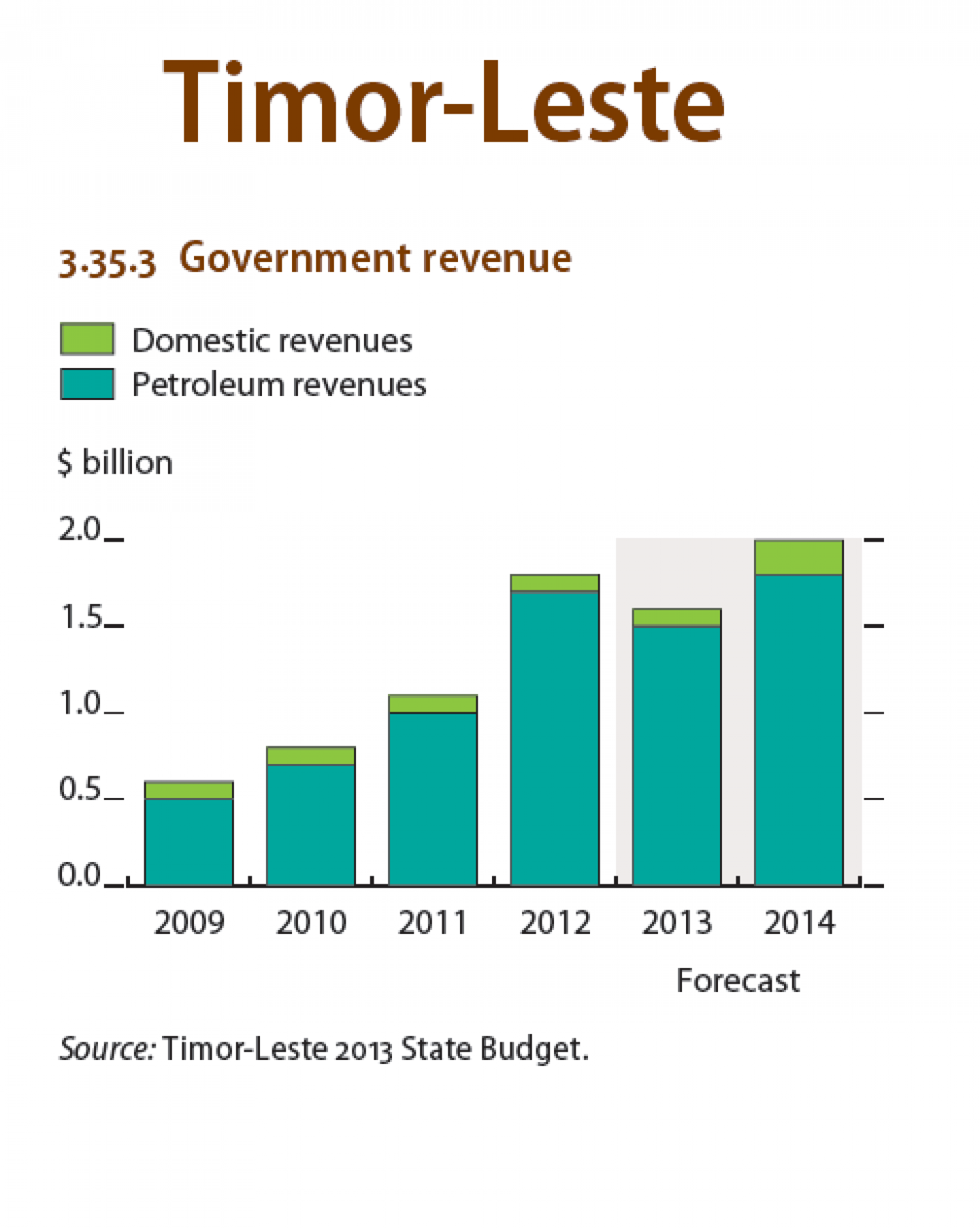 Timor-Leste : Govermnent Revenue Infographic