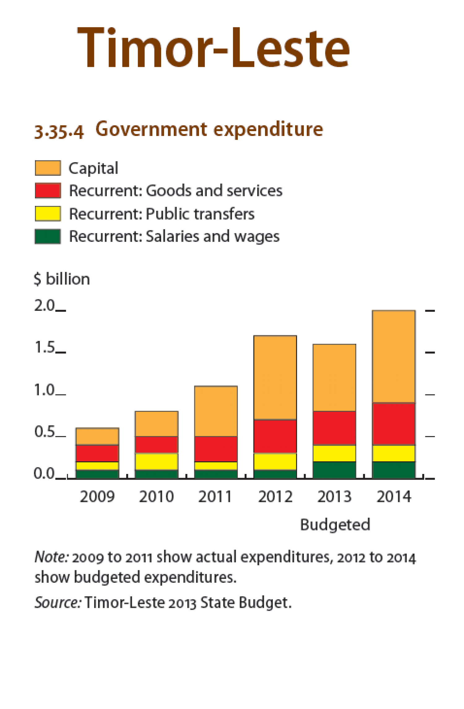 Timor-Leste : Government expenditure Infographic