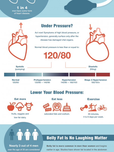 Men's Health: Getting to the Heart of the Matter Infographic