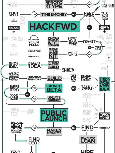 Tips for a Startup  Infographic