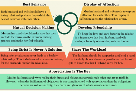 Tips for a Successful Muslim Marital relationship  Infographic