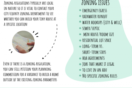 Tips for Building, Buying, and Owning a Tiny Home  Infographic
