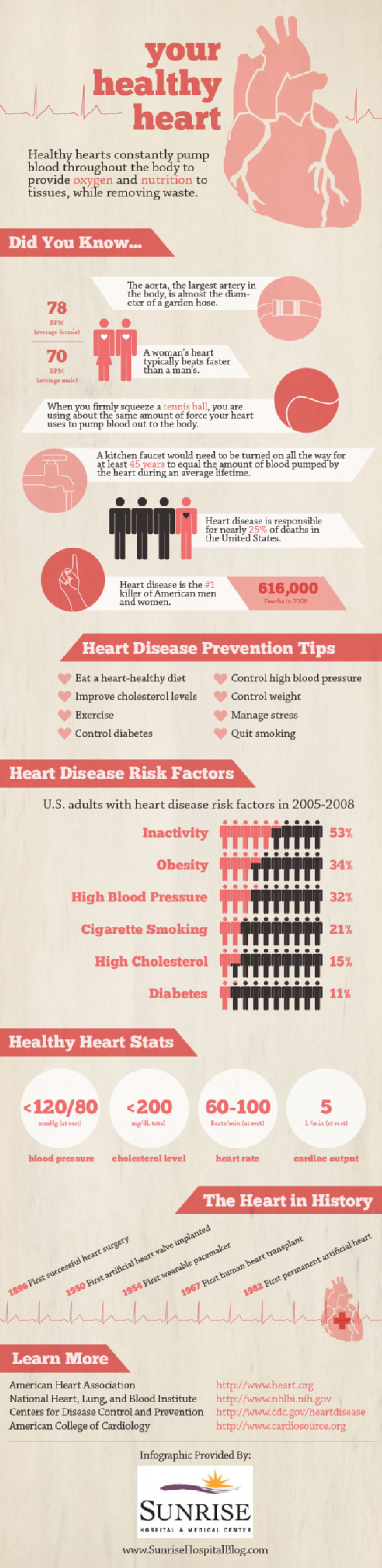 Tips for Heart Health and Heart Disease Prevention Infographic