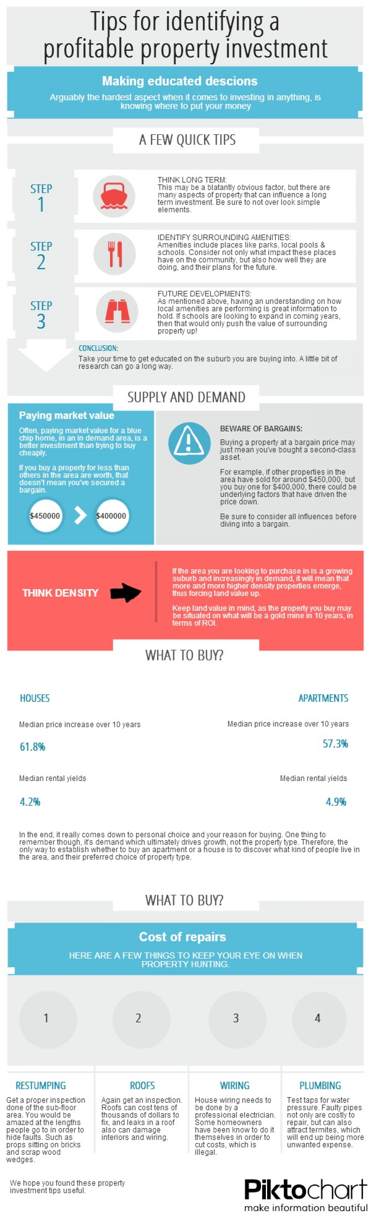 Tips for identifying a profitable property investment Infographic