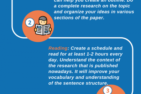 TIPS FOR IMPROVING ACADEMIC WRITING SKILLS Infographic