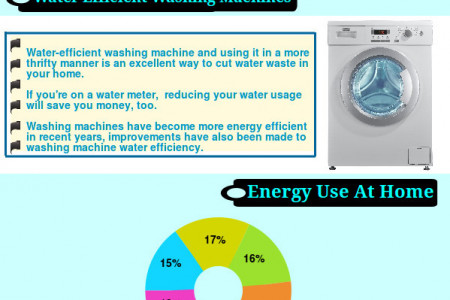 Tips for Saving Water & Energy with Home Appliances Infographic