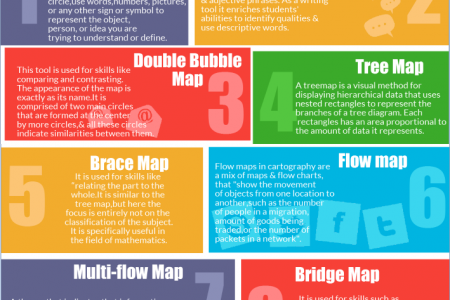 Tips for Tutors: Using Learning Map Infographic