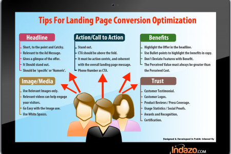 Tips of  Creating Conversion Optimized Landing Pages Infographic