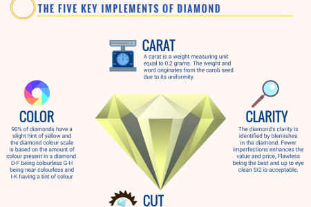 Tips to Buying A Diamond Engagement Ring Infographic