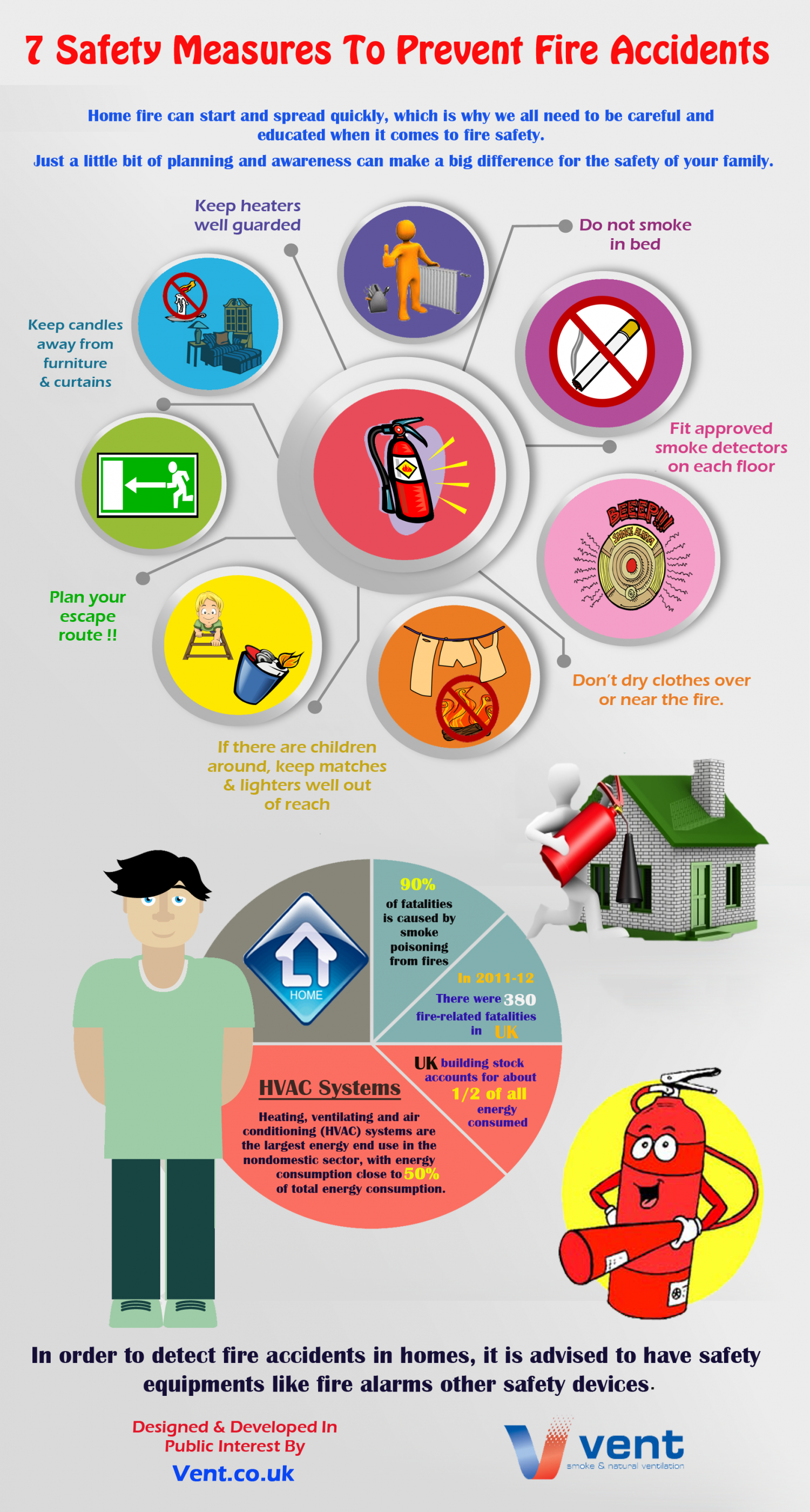 Tips To Prevent Fire Accidents In Home Visual Ly
