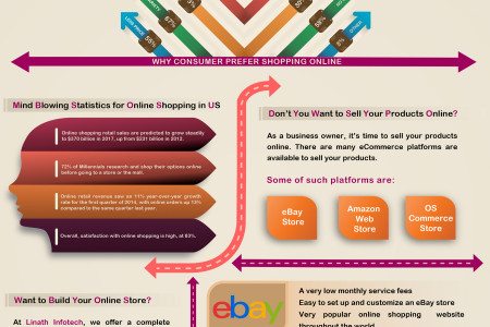 Tips to Sell Your Products Online Infographic