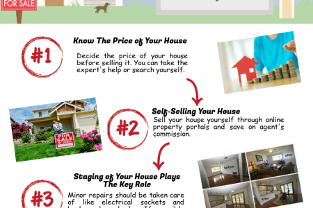 Tips to Selling Your Home Online Infographic