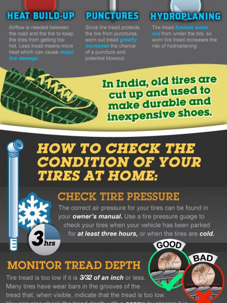 Tires cost how much? Why your treads are worth it Infographic