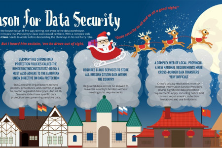 'Tis the Season for Data Security Infographic