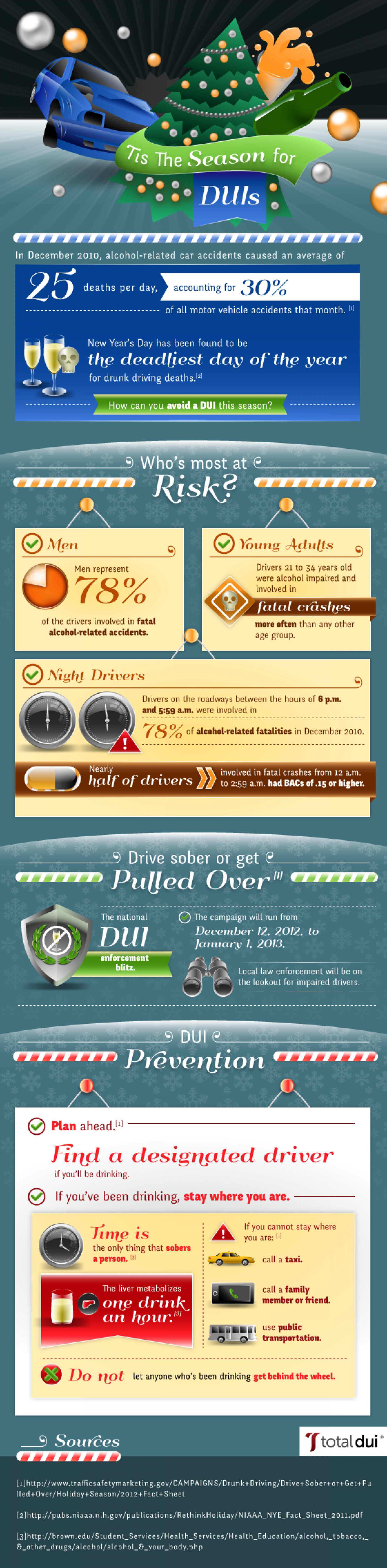 'Tis The Season for DUIs Infographic
