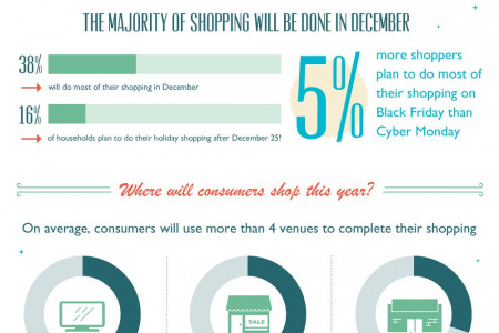 'Tis the Season for Spending  Infographic