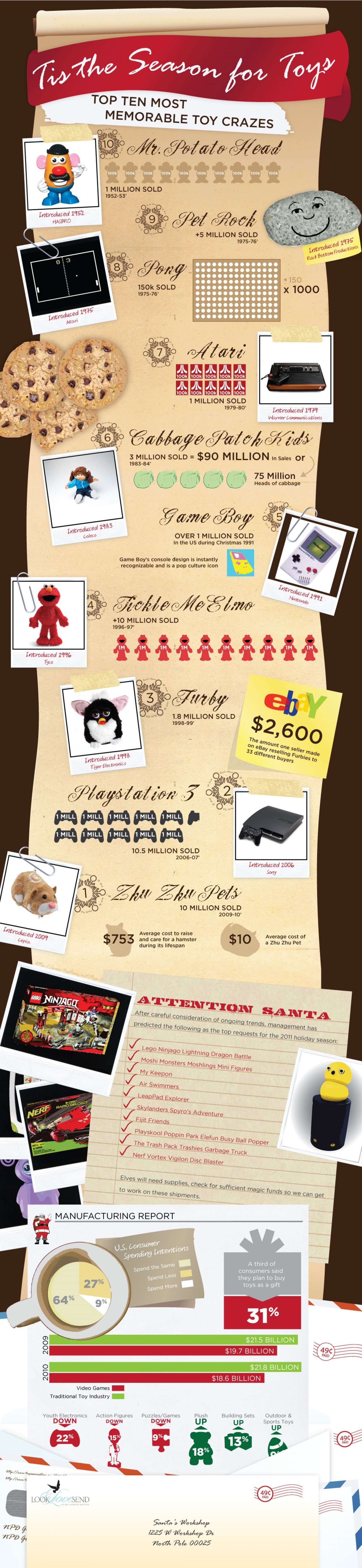 Tis The Season For Toys Infographic