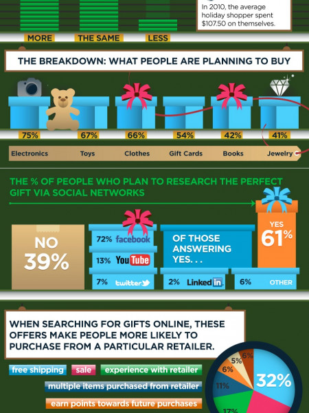 Tis' the Season to be Shoppse Infographic