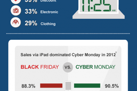 'Tis the Season to Go Shopping: Black Friday and Cyber Monday Battle It Out for Consumer Dollars  Infographic