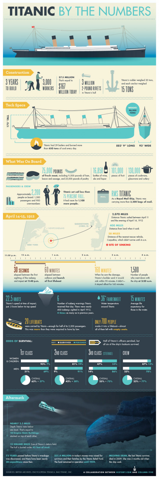 Titanic By the Numbers