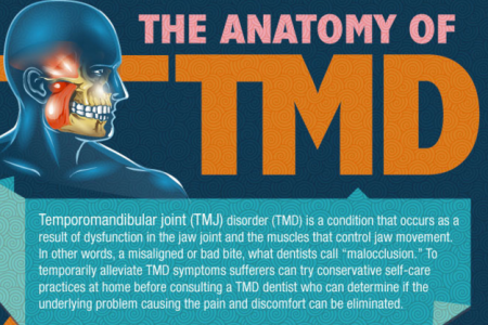 TMJ Disorder Infographic Infographic