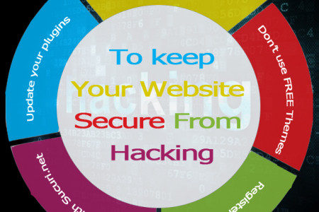 To keep Your Website Secure From Hacking Infographic