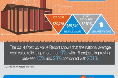 To Remodel or Not to Remodel: Cost vs. Value in 2014 Infographic