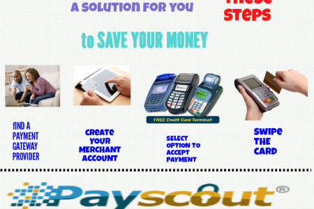 TO SAVE MONEY USING CREDIT CARDS Infographic