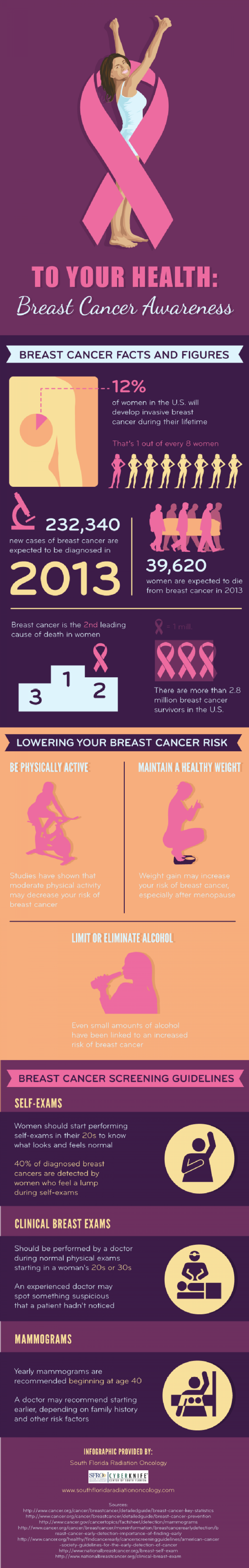 To Your Health: Breast Cancer Awareness Infographic
